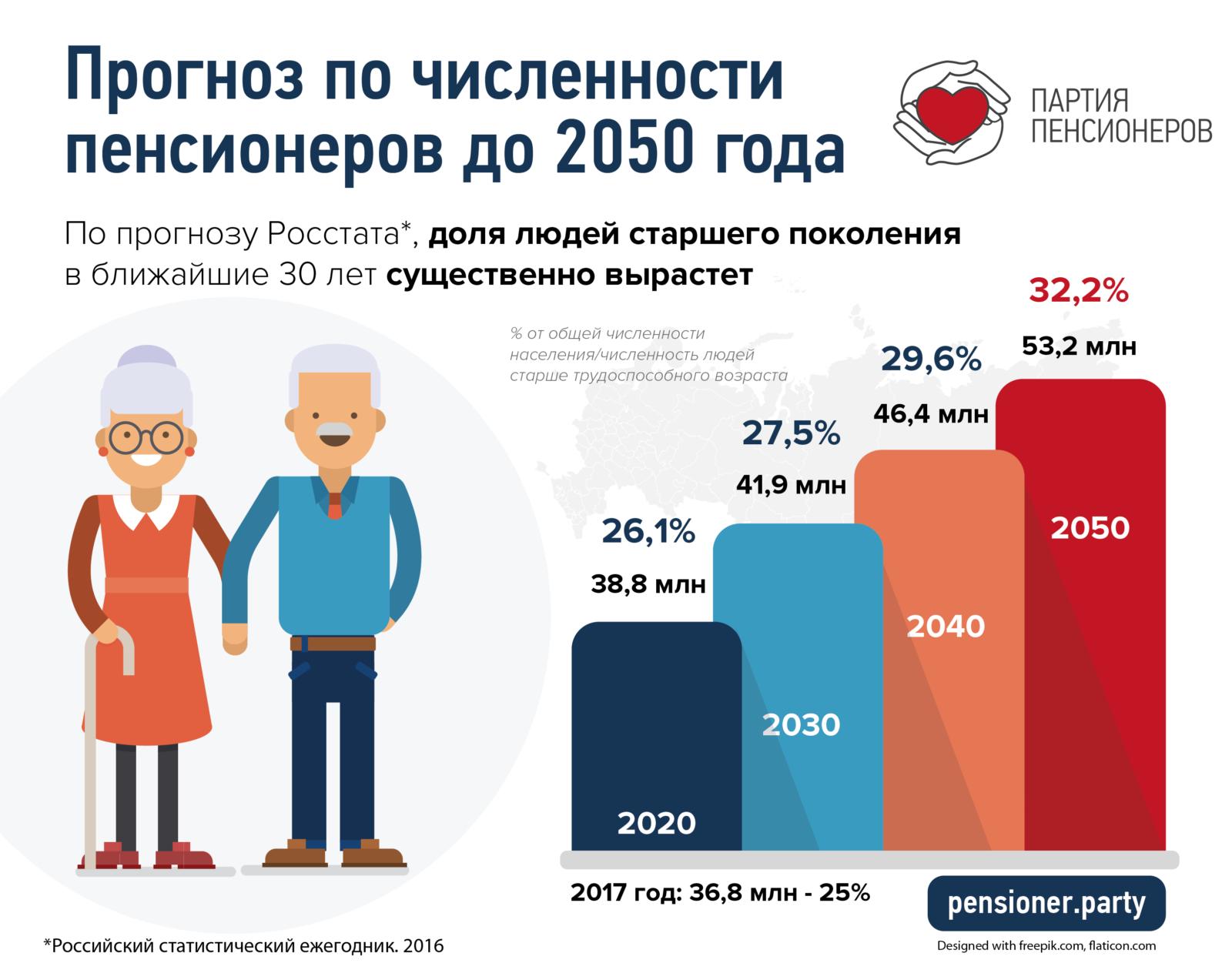Сколько пенсионеров будет в 2050 году